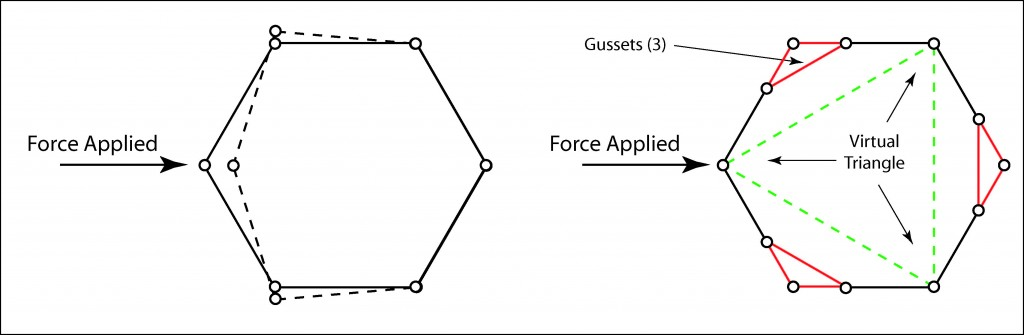 Illustration showing how a multi-sided polygon can be strengthened using triangle gussets.