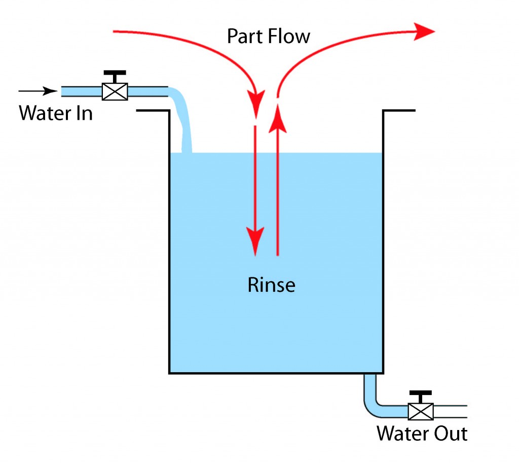 Illustration of a Simple One Stage Rinse