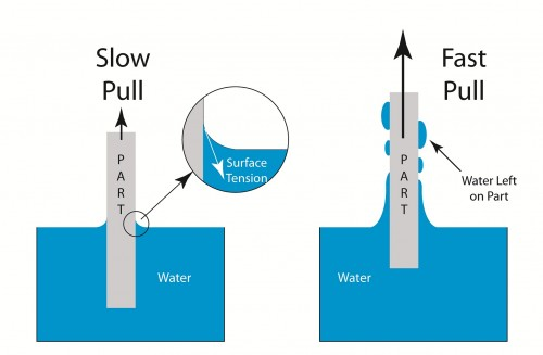 Illustration showing the effect of slow pull.