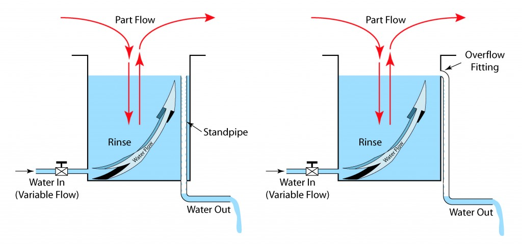 Illustration showing rinse with a standpipe and side-mounted overflow.