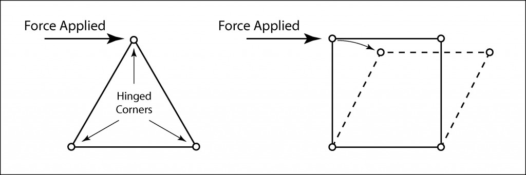 Illustration showing the rigidity of a triangle vs. a square