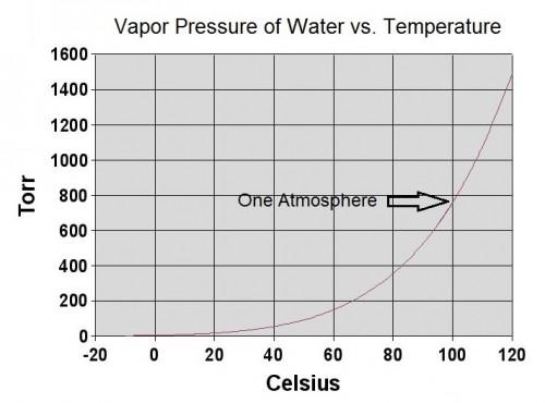 Chart of Vapor Pressure vs. Temperature